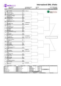 Элина Свитолина – пятая сеяная на турнире WTA в Риме