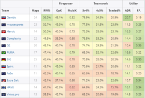 У Virtus.pro самая худшая атака среди команд из топ-20 за последний месяц