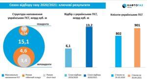 В Украине за отопительный сезон отобрали рекордный за семь лет объем газа