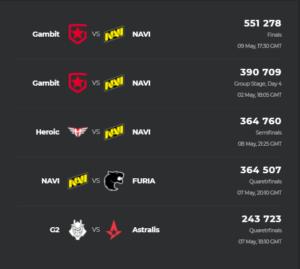 Заключительные матчи NAVI на DreamHack Masters Spring 2021 стали самыми популярными играми турнира