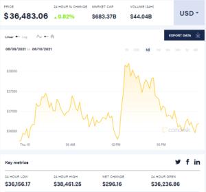 Эксперты прогнозируют падение курса биткоина до $20 тыс.