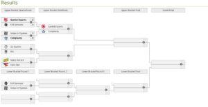 Gambit Esports уже в полуфинале BLAST Premier: Spring Finals 2021. Итоги первого игрового дня