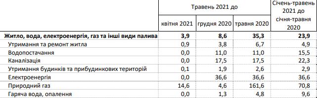 Скриншот: ukrstat.gov.ua