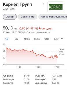 """Акции """"Кернел"""" продолжают падать"""
