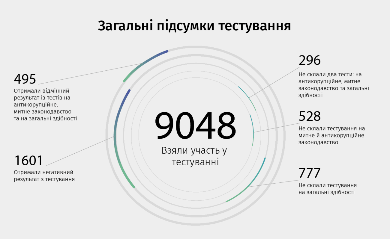 Инфографика: customs.gov.ua