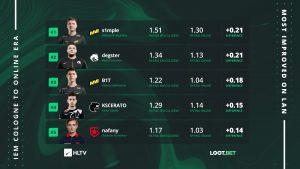 Nafany вошёл в топ-5 игроков, которые на LAN-турнире показали себя лучше, чем в онлайне