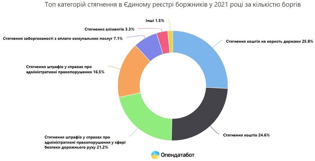 Инфографика: opendatabot.ua