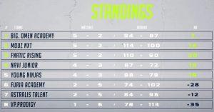 VP.Prodidgy всё ещё находятся на последнем месте после семи матчей на WePlay Academy League Season 1