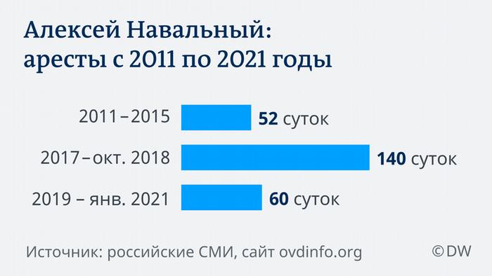Аресты Навального с 2011 по 2021 годы