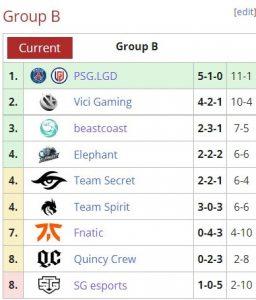 Team Spirit делают первые шаги к успеху — на их счету уже 3 победы в группе на TI 10