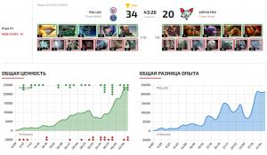 Virtus.pro проигрывают и падают в нижнюю сетку плей-офф в рамках The International 10